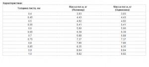 Профнастил несущий Н75-750 Таблица
