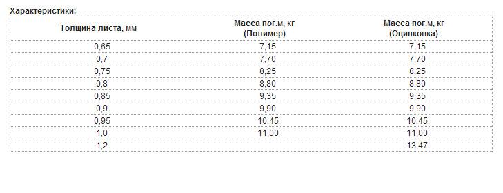Профнастил несущий H114-750 таблица