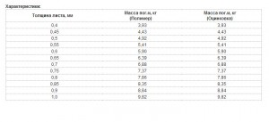 Профнастил несущий H60-845 таблица