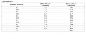 HC35-1000 таблица